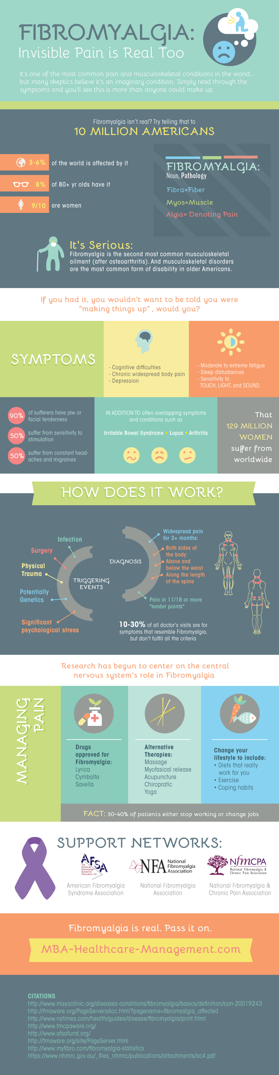 Fibromyalgia infograph
